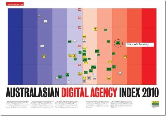 Digital_Index_Ranking_2010