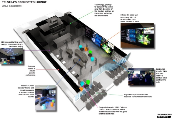 Telstra Connected Lounge Diagram